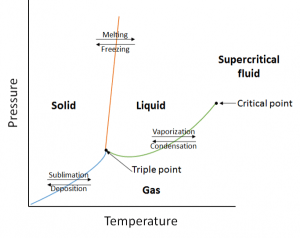 Properties of Liquids – Introductory Chemistry – 1st