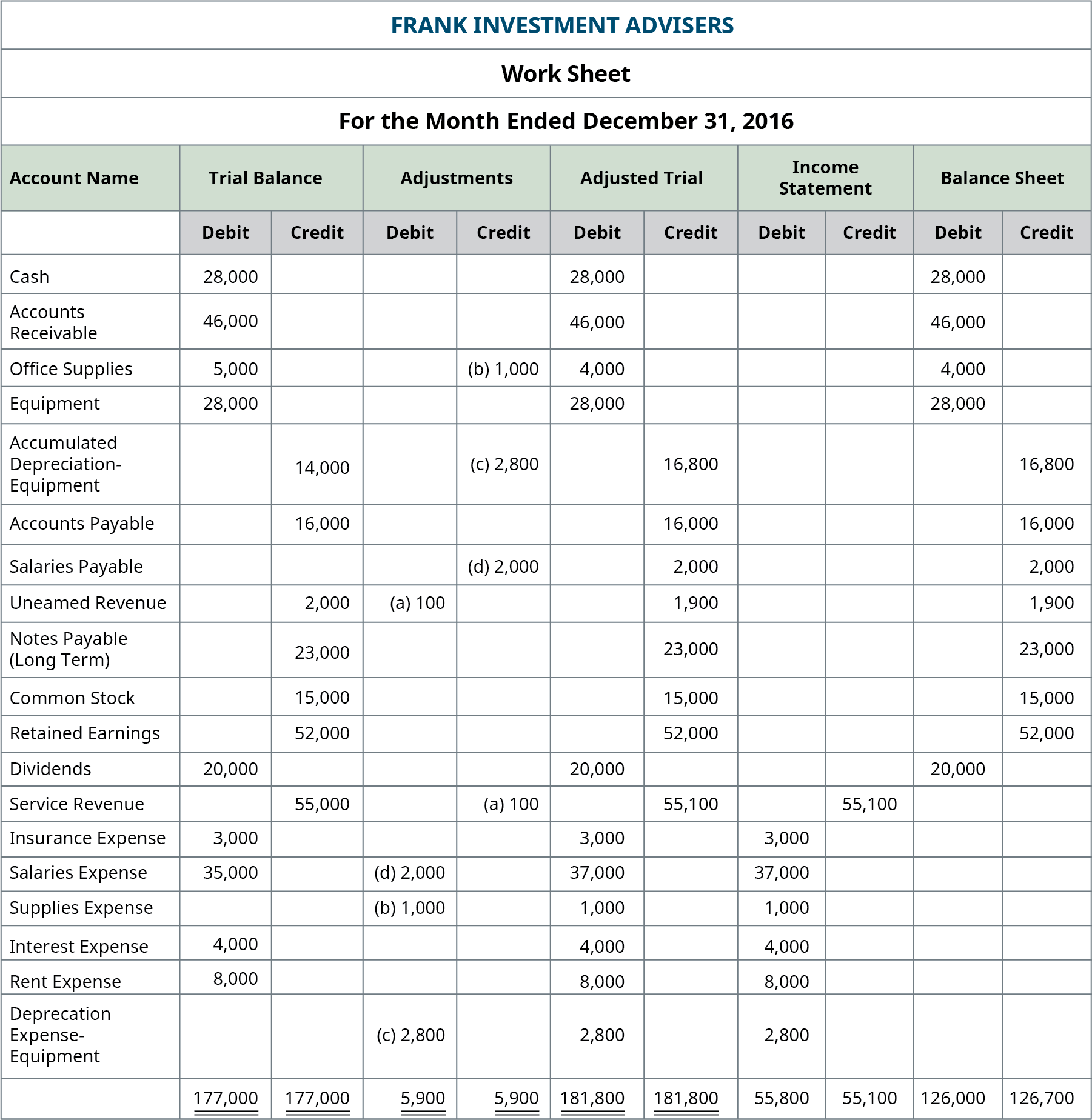 Ten Column Worksheet Accounting Example