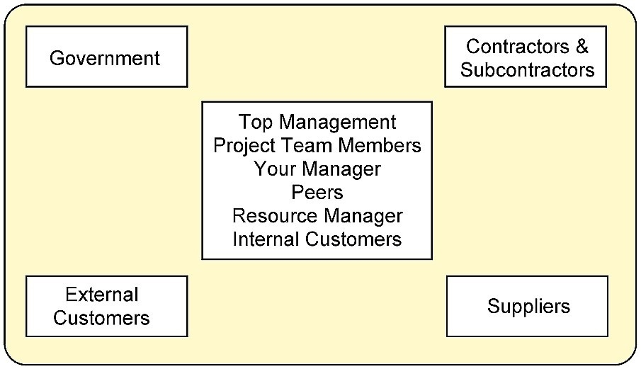 Project 4 safe for work report template project management sample resume templates writing stencils vorlage. 5 Stakeholder Management Project Management