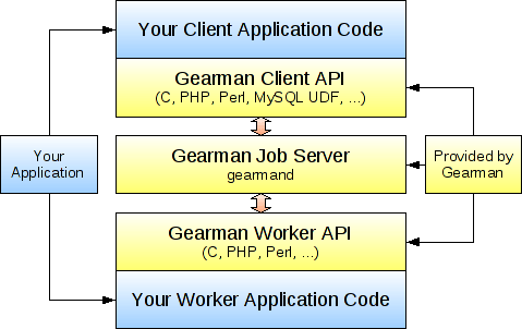 gearman_stack