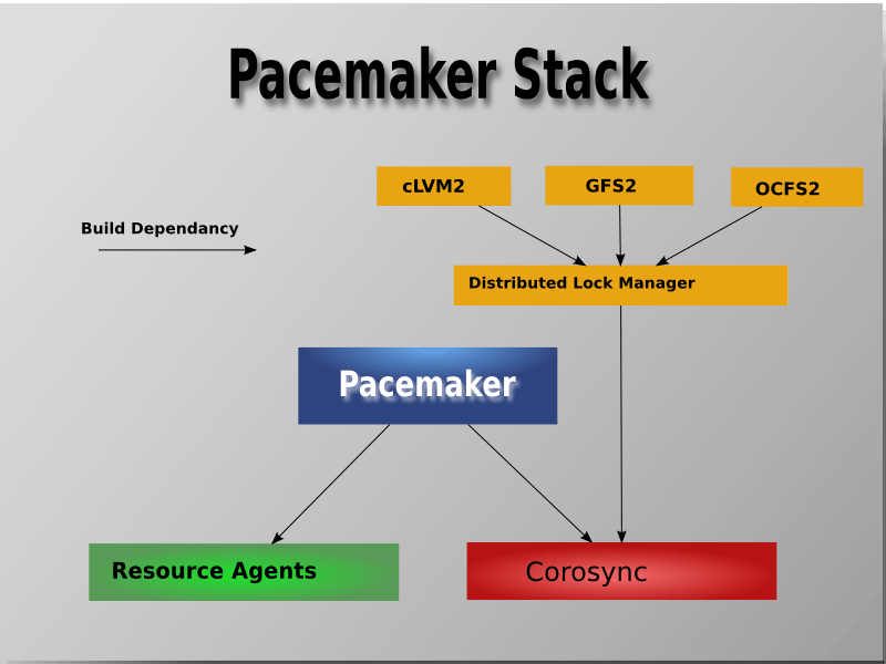 Pacemaker Stack Visual
