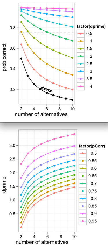 signal detection theory relationship among percent correct, d-prime, number of alternatives