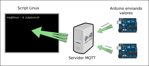 captura-mqtt