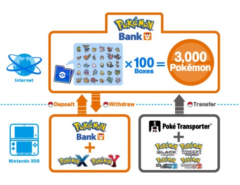 Pokemon Direct: Pokemon Bank & Pokemon Transfer