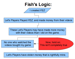 Fish Logic - Let's Players | oprainfall