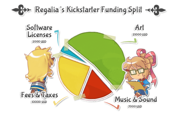 Regalia | Crowdfunding