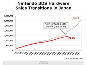 Nintendo Q2 2016 Briefing - 3DS Hardware Sales - Japan
