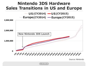 Nintendo Q2 2016 Briefing - 3DS Hardware Sales - West