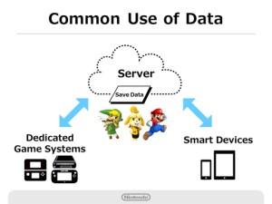 Nintendo Q2 2016 Briefing - Cloud Server
