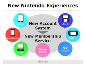 Nintendo Q2 2016 Briefing - New Service Experiences