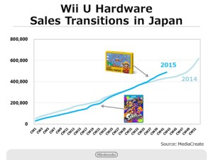 Nintendo Q2 2016 Briefing - Wii U Hardware Sales - Japan