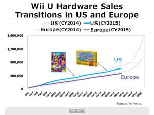 Nintendo Q2 2016 Briefing - Wii U Hardware Sales - West