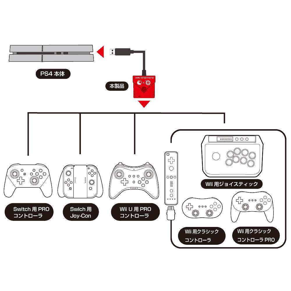 New Adapter Allows Connectivity Between Switch And PS4