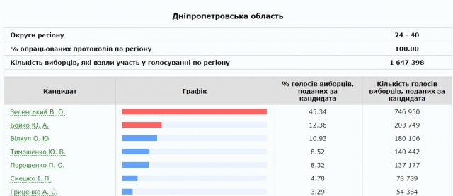 Как в первом туре проголосовал Киев (ФОТО). Новости Днепра