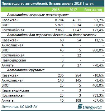В Казахстане значительно вырос спрос на автомобили 1