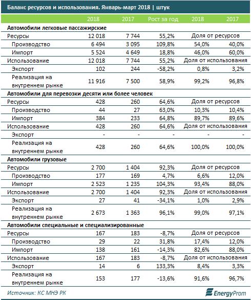 В Казахстане значительно вырос спрос на автомобили 2