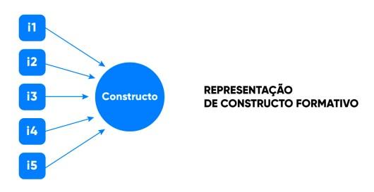 representação de constructo formativo