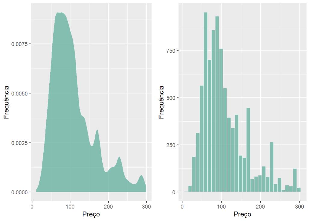 histograma e gráfico de densidade