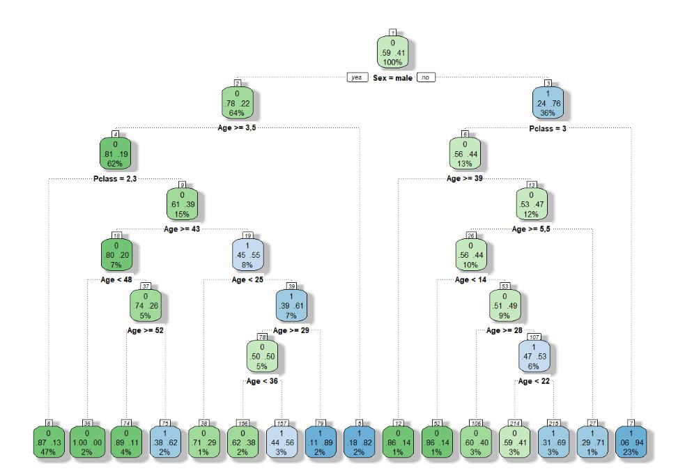 árvore de decisões complexa