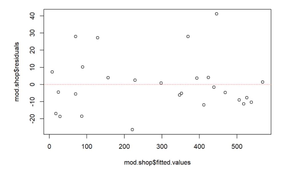 scatterplot da regressão linear multivariada