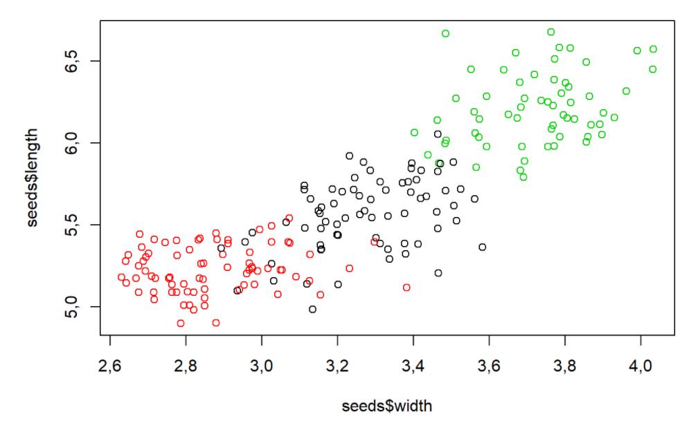 scatterplot do comprimento das sementes