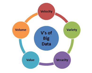 os 5 V do big data