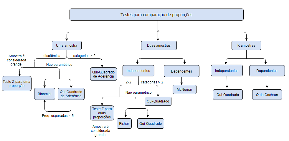 diagrama: testes para comparação de proporções