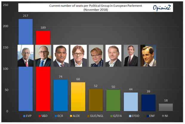 Huidige zetelverdeling Europees Parlement