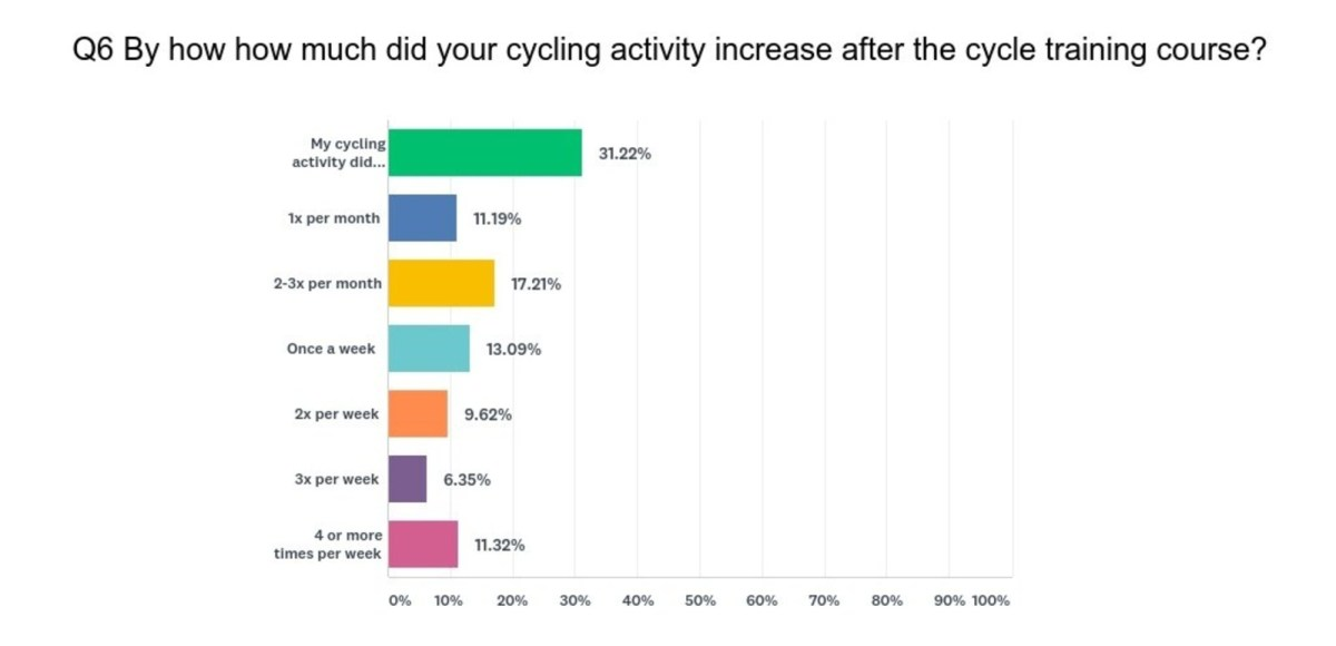 Cycle Confident Customer Survey