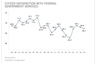 American Customer Satisfaction with Federal Government Drops Again