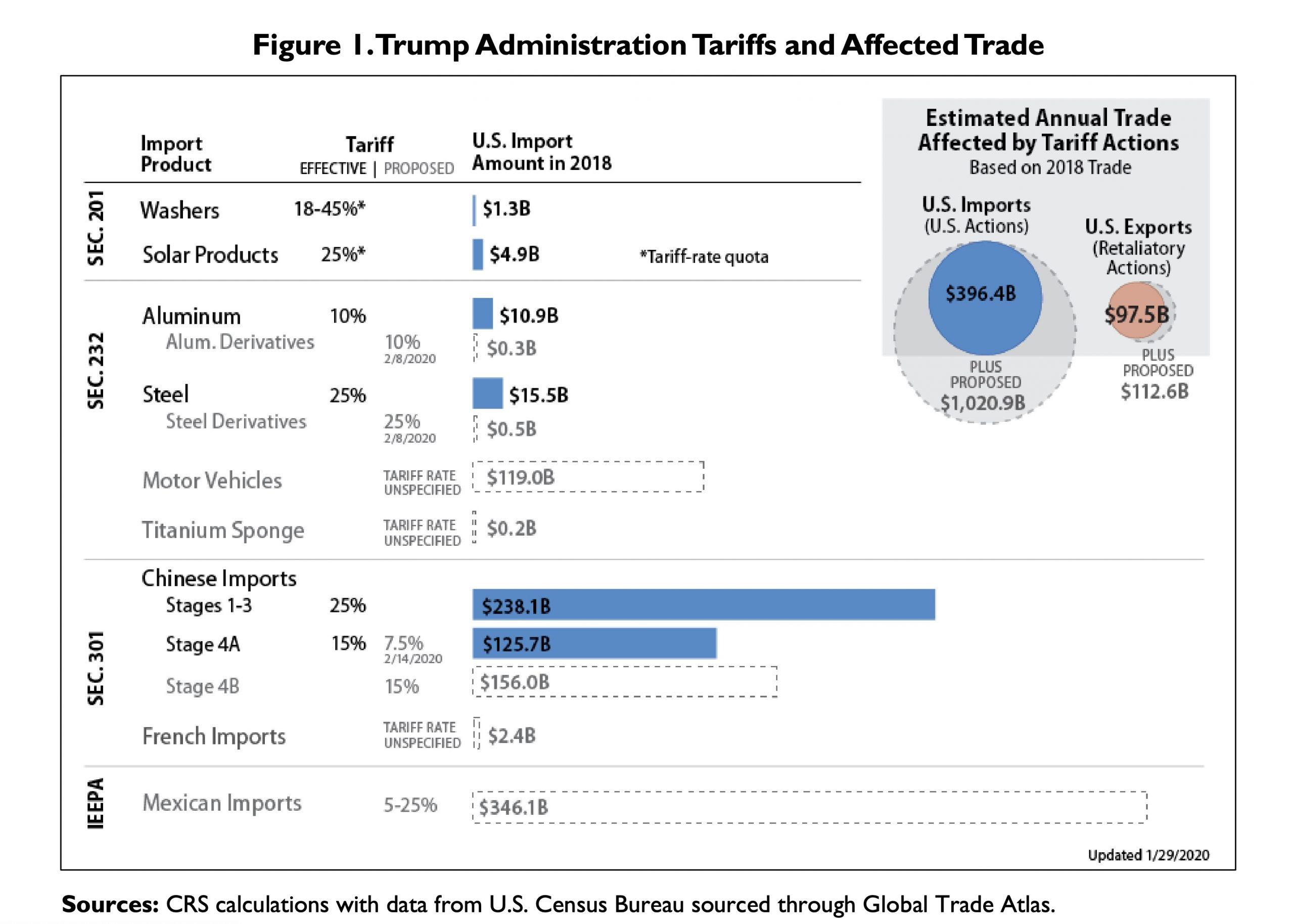 Escalating U.S. Tariffs: Affected Trade