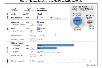 Escalating U.S. Tariffs: Affected Trade