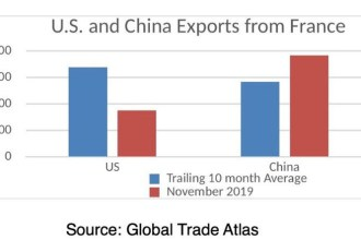 China Steals US Wine Industry as Tariffs Take Their Toll According to U.S. Wine Trade Alliance