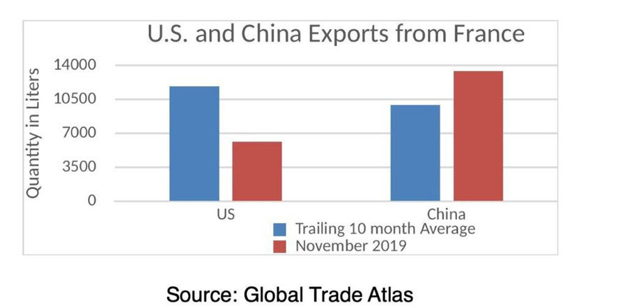 US Wine Trade Alliance China Exports
