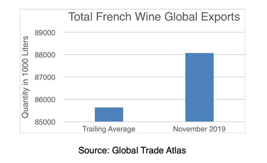 US Wine Trade Alliance France Exports