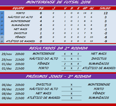 X Campeonato Monteirense de Futsal. Porto volta a golear na 2ª rodada