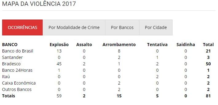 mapa_da_violencia_2017 Bradesco não investe em segurança e é alvo de mais de 50 explosões a banco entre 2017 e 2018