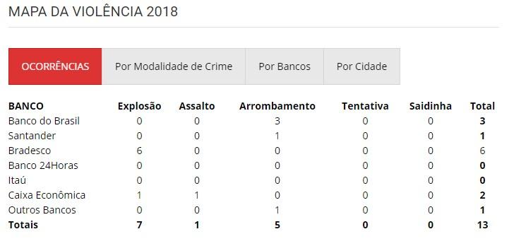 mapa_da_violencia_2018 Bradesco não investe em segurança e é alvo de mais de 50 explosões a banco entre 2017 e 2018