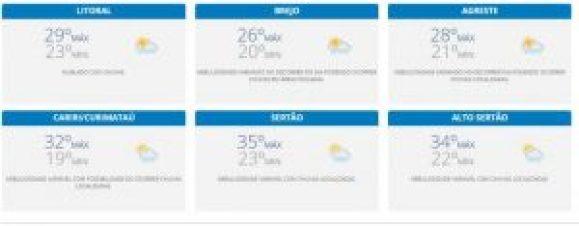 previsão-800x313-300x117 Nove açudes sangram e Aesa prevê mais chuvas na PB nesta quarta