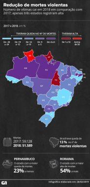 reducao-de-mortes-violentas-183x380 Paraíba tem segunda menor redução do país no número de mortes violentas em 2018