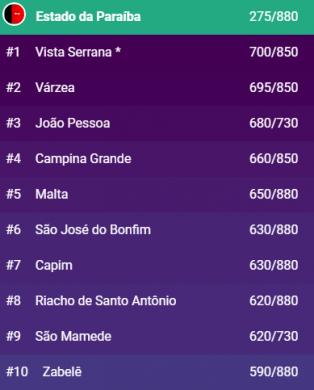 00003-6-314x390 Zabelê está entre os 10 municípios com melhor índice de transparência pública na PB