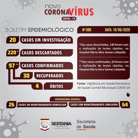 sert-vi Covid-19: Sertânia tem 97 casos confirmados e 30 curados