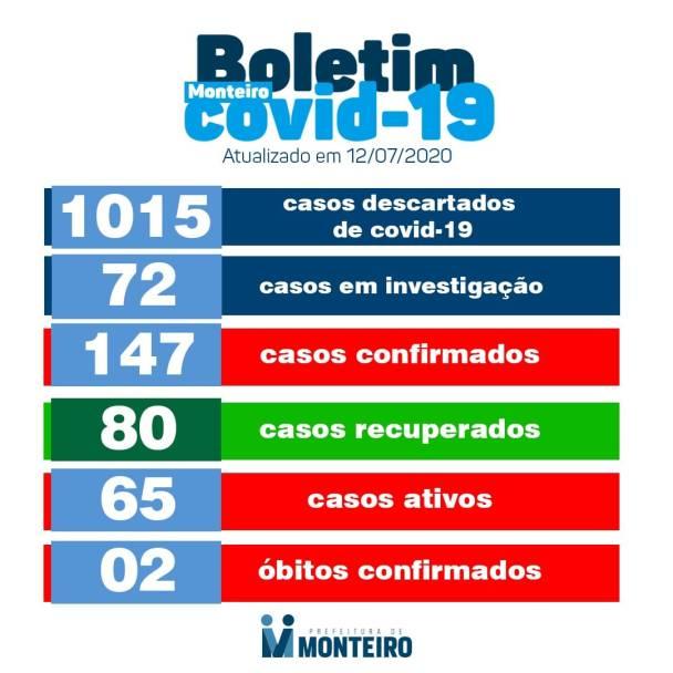 bo-nao Secretaria Municipal de Saúde de Monteiro informa que neste domingo (12), não registrou novos casos CONFIRMADOS para Covid-19.