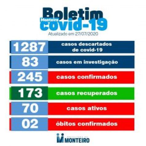 bommm Monteiro registra 12 novos casos de Covid e 23 pacientes recuperados