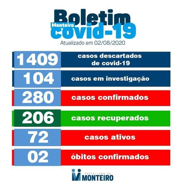 bo-mont4-1 Monteiro não registra nenhum caso de Coronavírus neste Domingo (02)