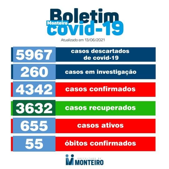 1306-2 Secretaria de Saúde de Monteiro divulga boletim oficial sobre covid deste domingo