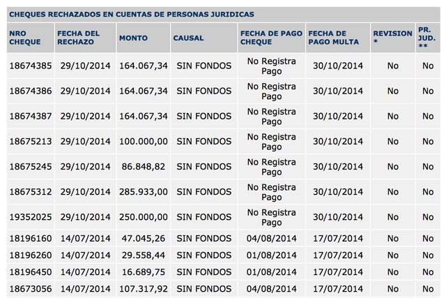 El Banco Nación de Río Gallegos le rechazó cheques por más de 2.8 millones a Austral Construcciones SA y nunca le cerró la cuenta