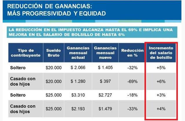 Kicillof anunció una reducción de Ganancias para los que ganan entre $15.000 a $25.000 en bruto