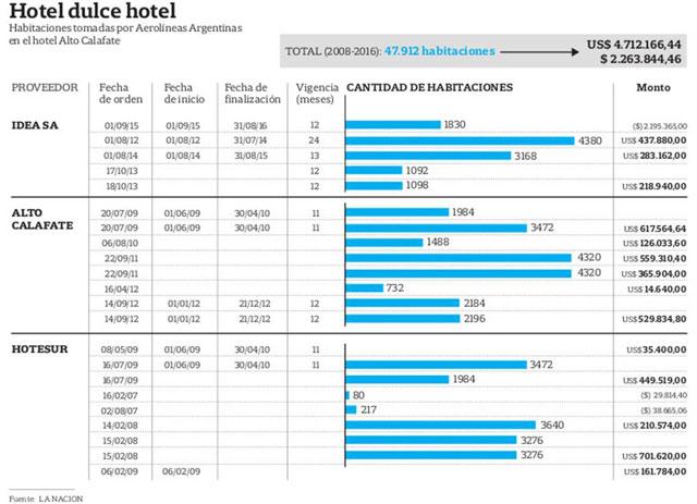 Aerolíneas les pagó US$ 4,85 millones a los Kirchner