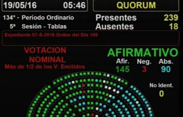 Diputados aprobó la ley antidespidos y se espera el veto de Macri